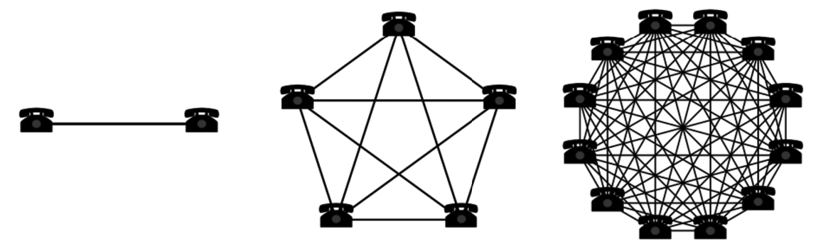 Network effects are demonstrated when the sheer volume of users attracts more users.