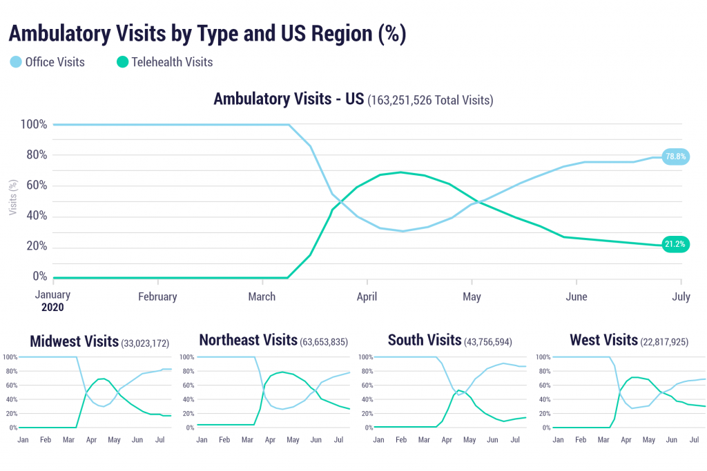 Ambulatory visits by type and US region (%)