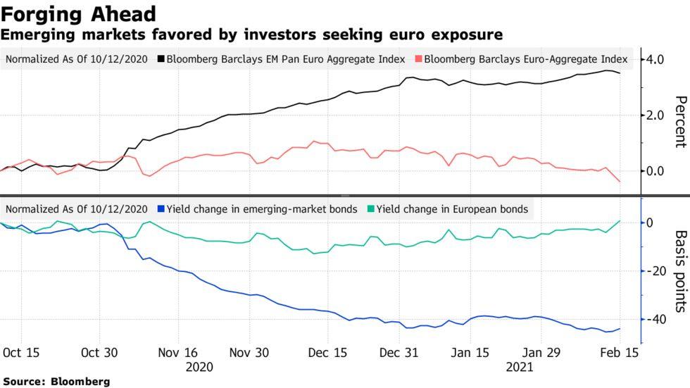 Emerging markets favored by investors seeking euro exposure