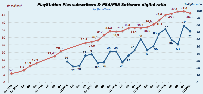 PS Plus subscriber count drops by over a million