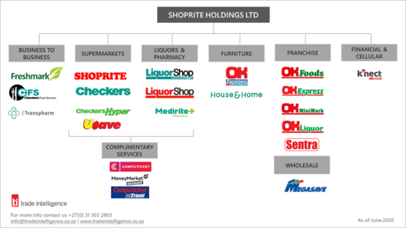 Shoprite Holdings on Trade Intelligence