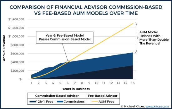 Comparison Of Financial Advisor Commission-Based Vs Fee-Based AUM Models Over Time