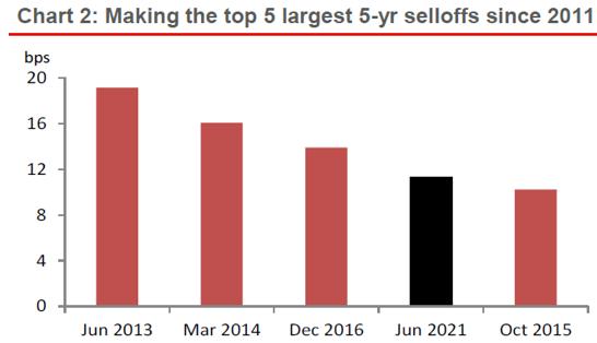 bond selloff in the US