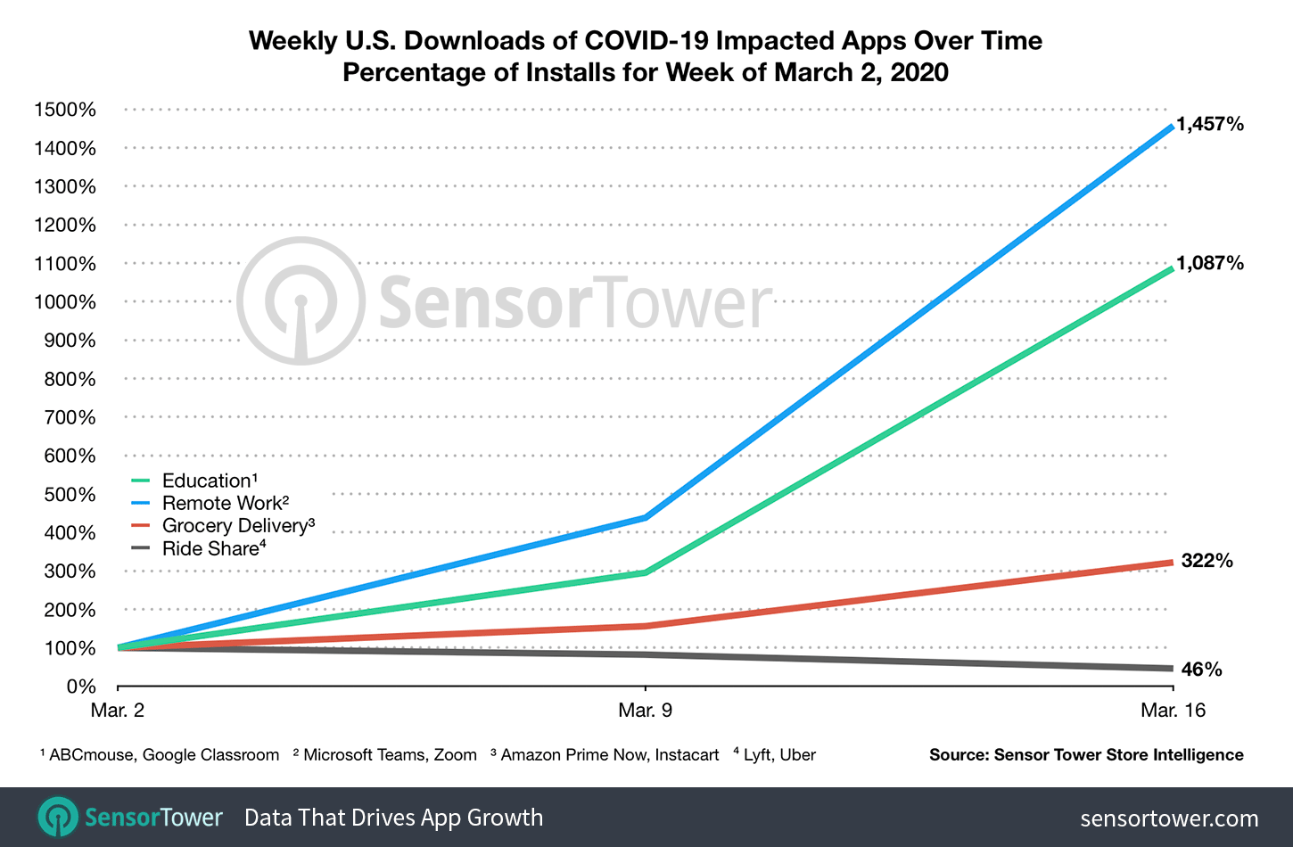 Weekly U.S. Downloads of COVID-19 Impacted Apps Over Time