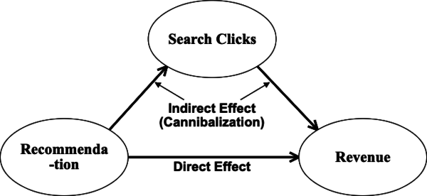 Etsy: The Causal Analysis of Cannibalization in Online Products