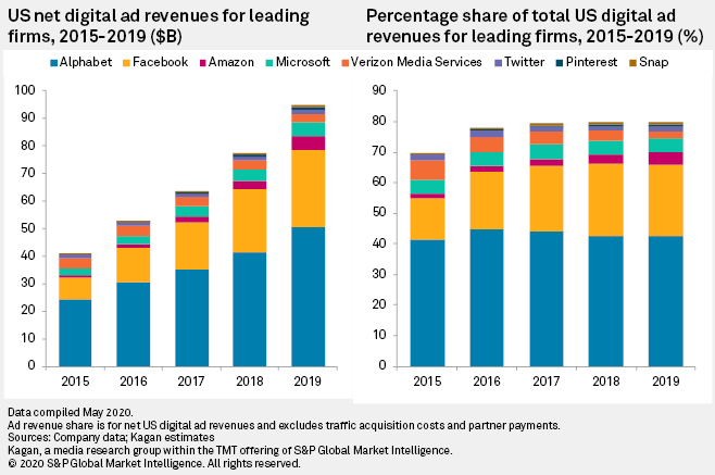 COVID-19 Could Shave More Than $10B Off US Digital Ad Revenues In 2020 |  S&P Global Market Intelligence