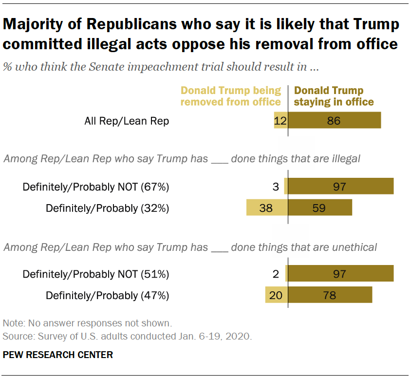 Majority of Republicans who say it is likely that Trump committed illegal acts oppose his removal from office