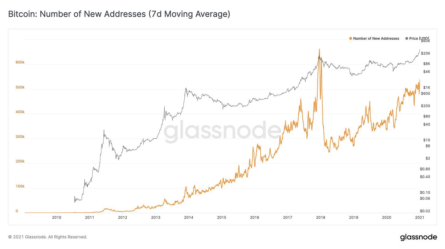 Glassnode Studio - Bitcoin Number of New Addresses