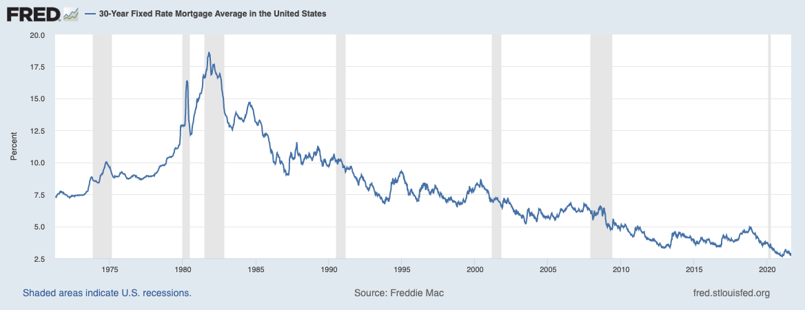 St Louis Fed 30 Yr. Rates