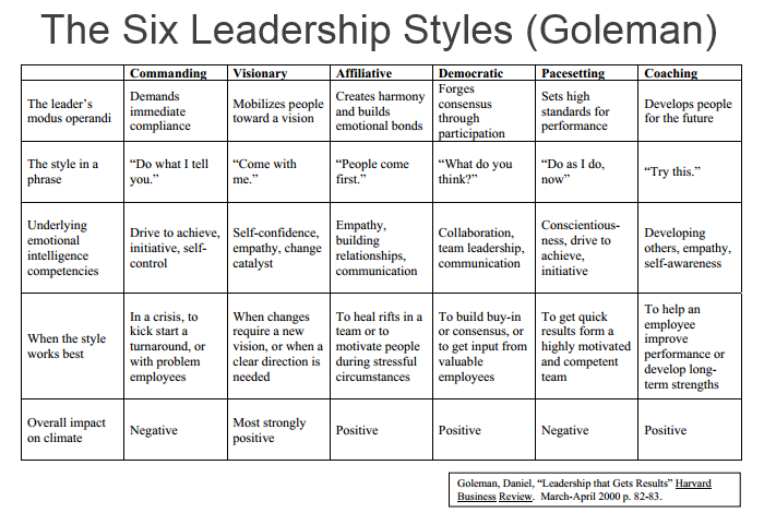 The Six Leadership Styles by Daniel Goleman (from HBR)