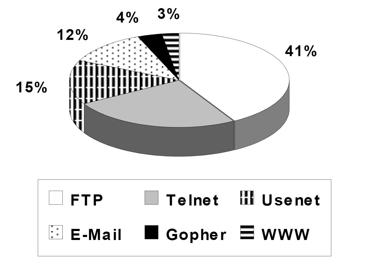 Pie chart of internet traffic by type: 41% FTP, 3% WWW, 4% Gopher, 12% email, 15% USENET, 25% Telnet