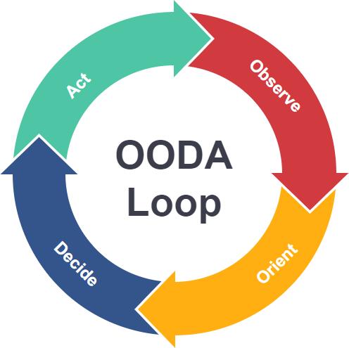 What is OODA Loop?