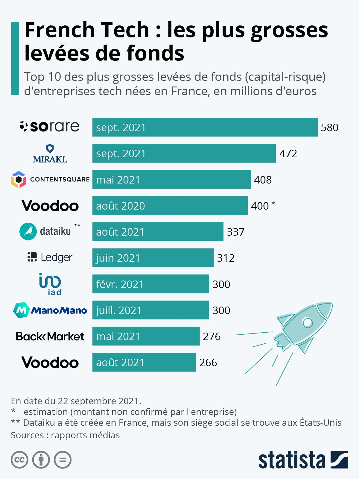 Infographie: Les plus grosses levées de fonds de la French Tech   Statista