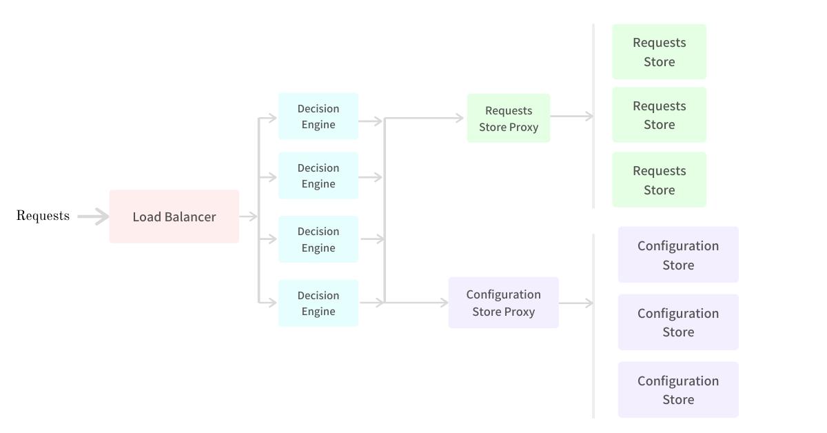 Rate limiter high-level design diagram