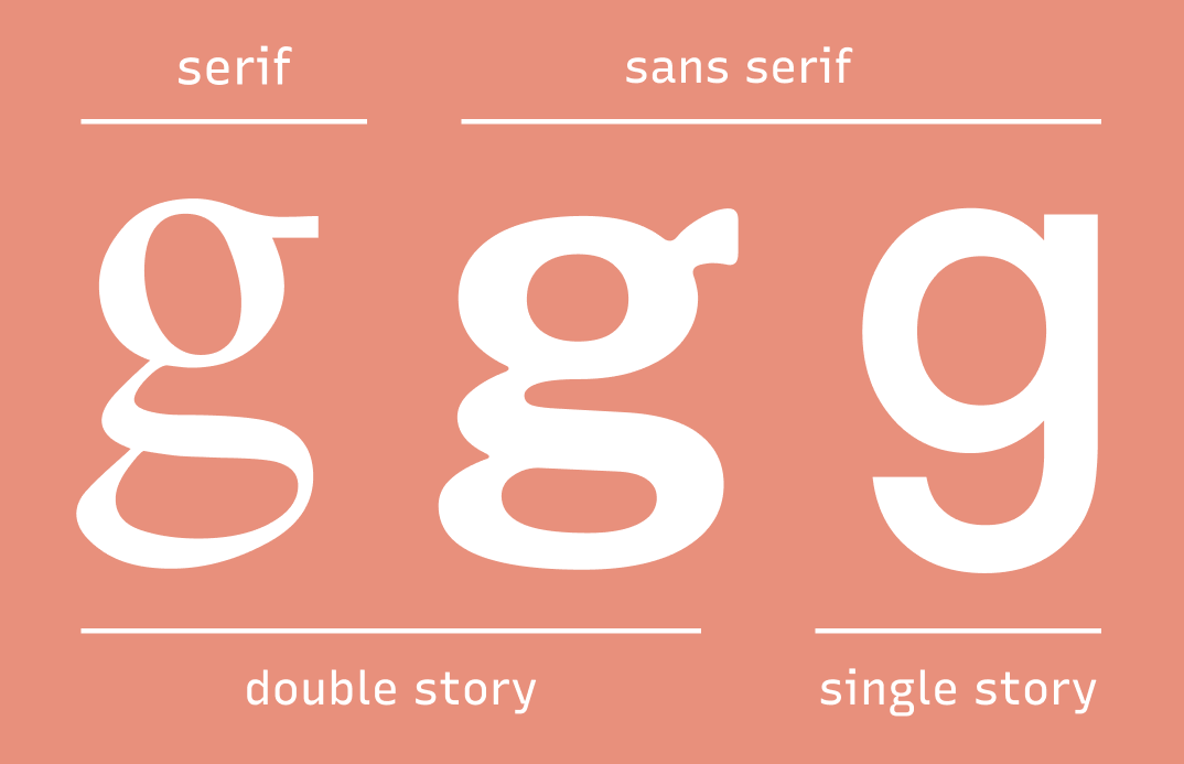 img: A Double Story 'g' is also Characteristics of Calligraphic Influence