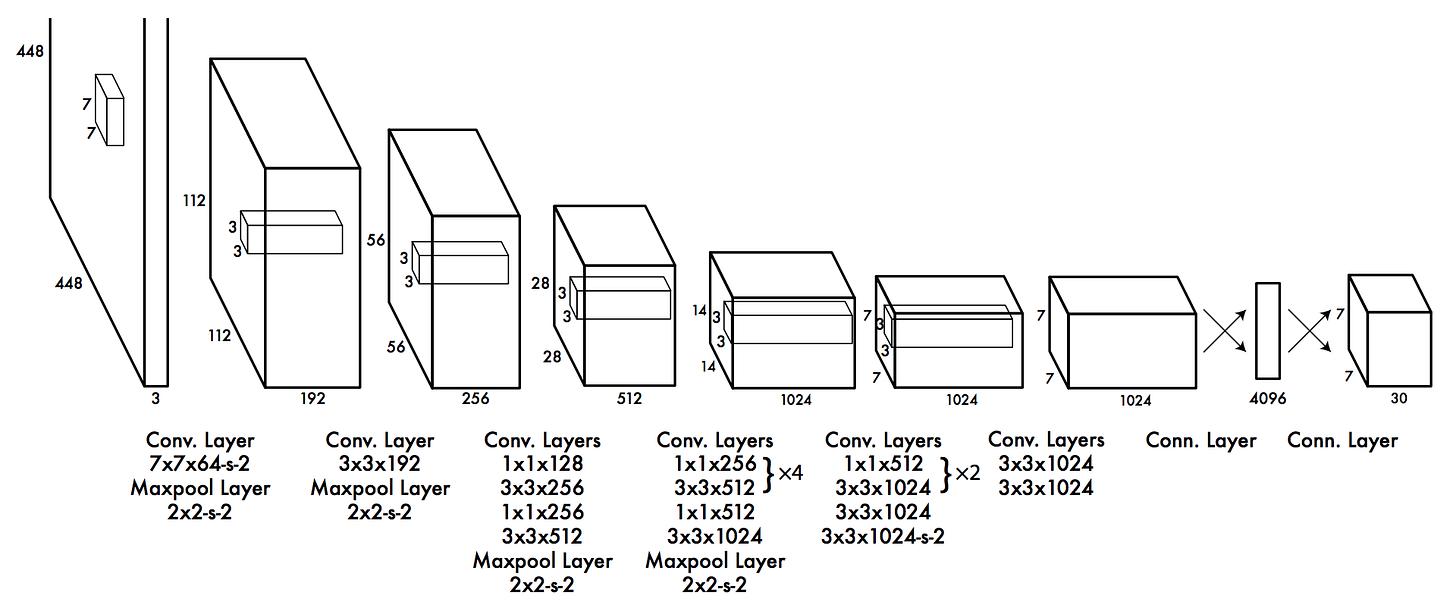 Resultado de imagen de yolo neural network