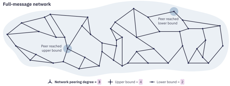 "Diagram showing a large shaded area with scattered dots inside connected by thick, dark lines representing full-message peerings between peers. Most of the dots have three dark lines running from them to other dots. One of the dots has four lines running from it and is labelled as ""Peer reached upper bound"". A different dot has only two lines running from it and is labelled ""Peer reached lower bound"".  Beneath the diagram is a legend reading ""Network peering degree = 3; Upper bound = 4; Lower bound = 2"" accompanied with small symbols showing dots with three, four and two lines running from them respectively."
