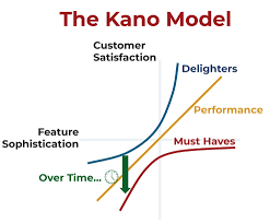 A Product Manager's Guide to the Kano Model