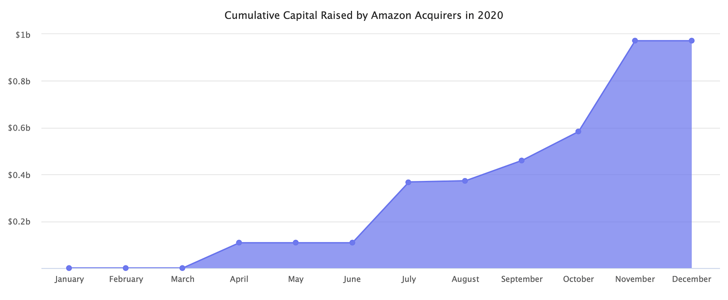 Cumulative Capital Raised by Amazon Acquirers in 2020