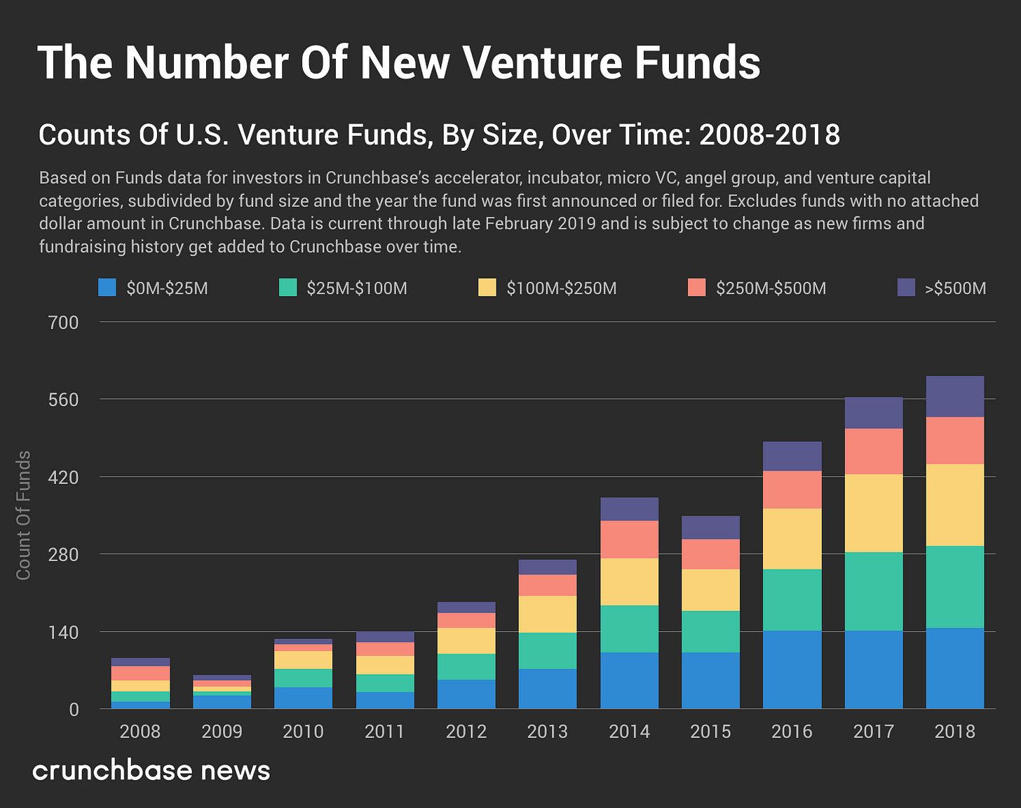 Image result for number of vc funds by size