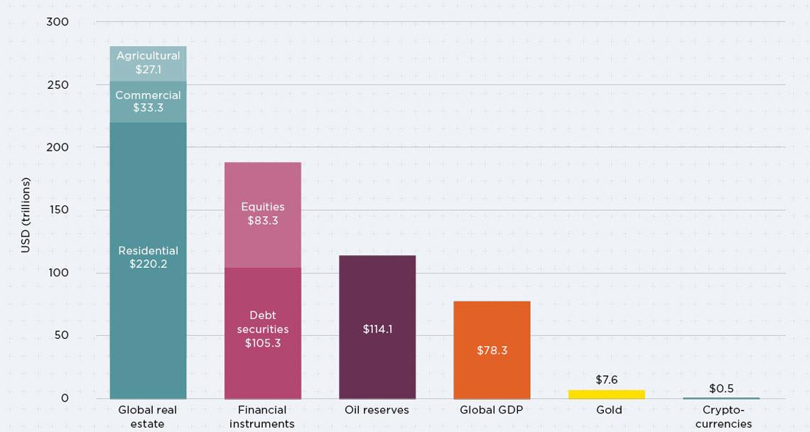 Image result for total real estate market cap