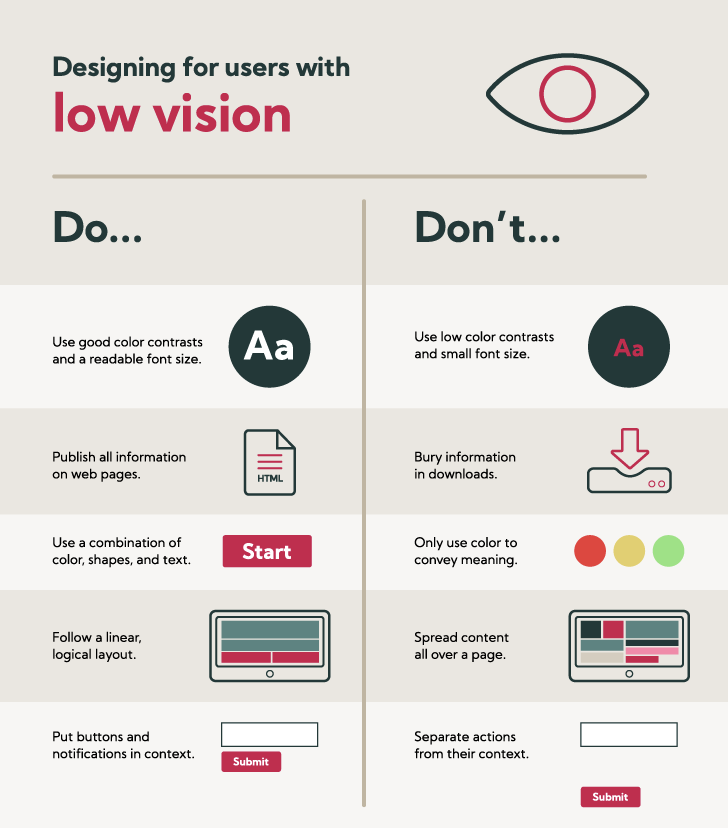 Designing for low vision users do's and don'ts