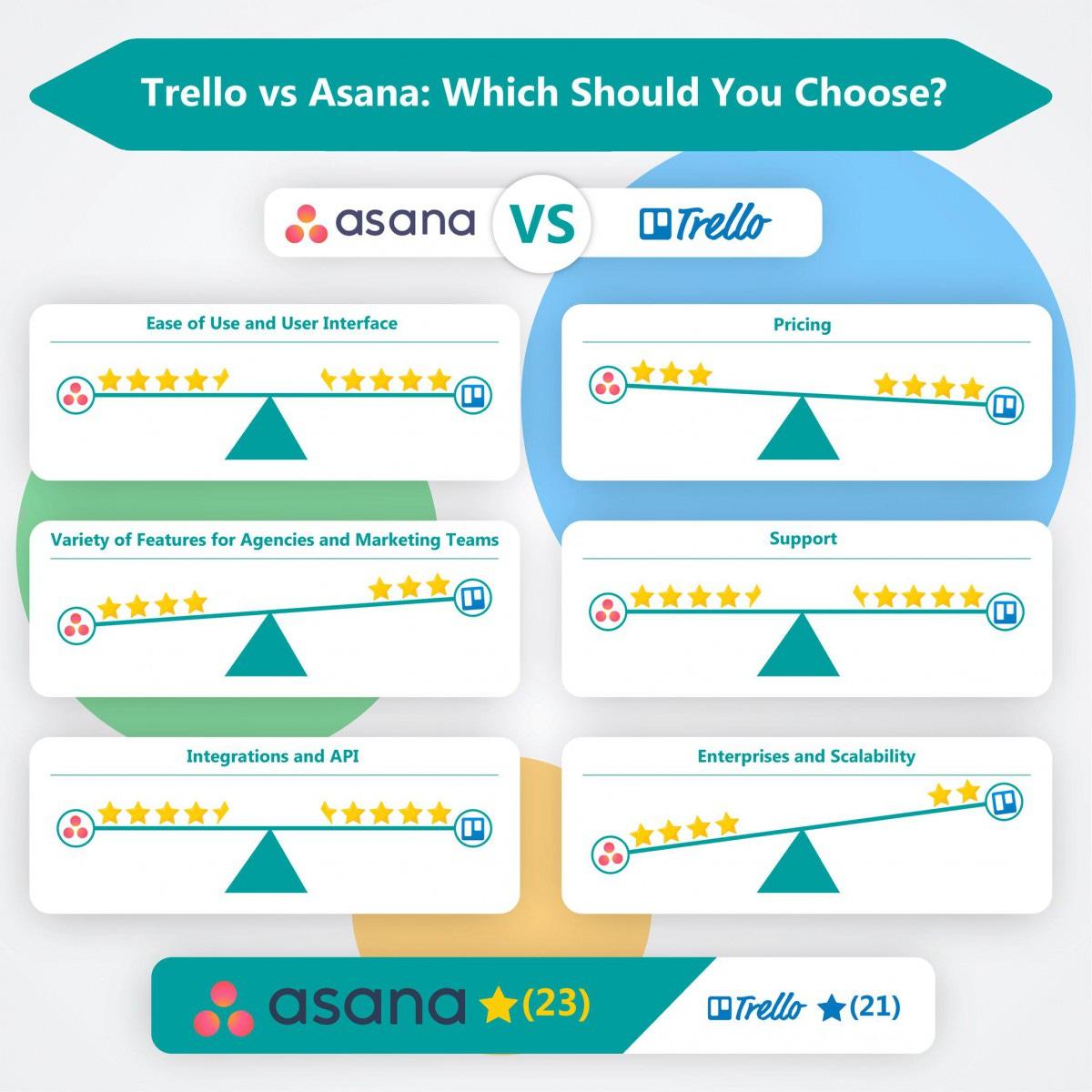 Trello VS Asana