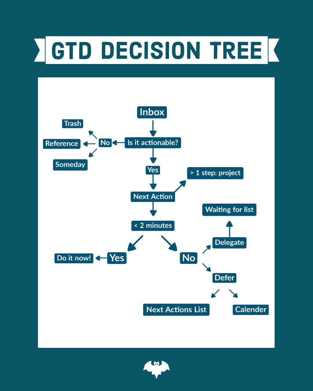 thinkingbat, the thinking bat, gtd, gtd workflow, gtd decision tree, decision tree