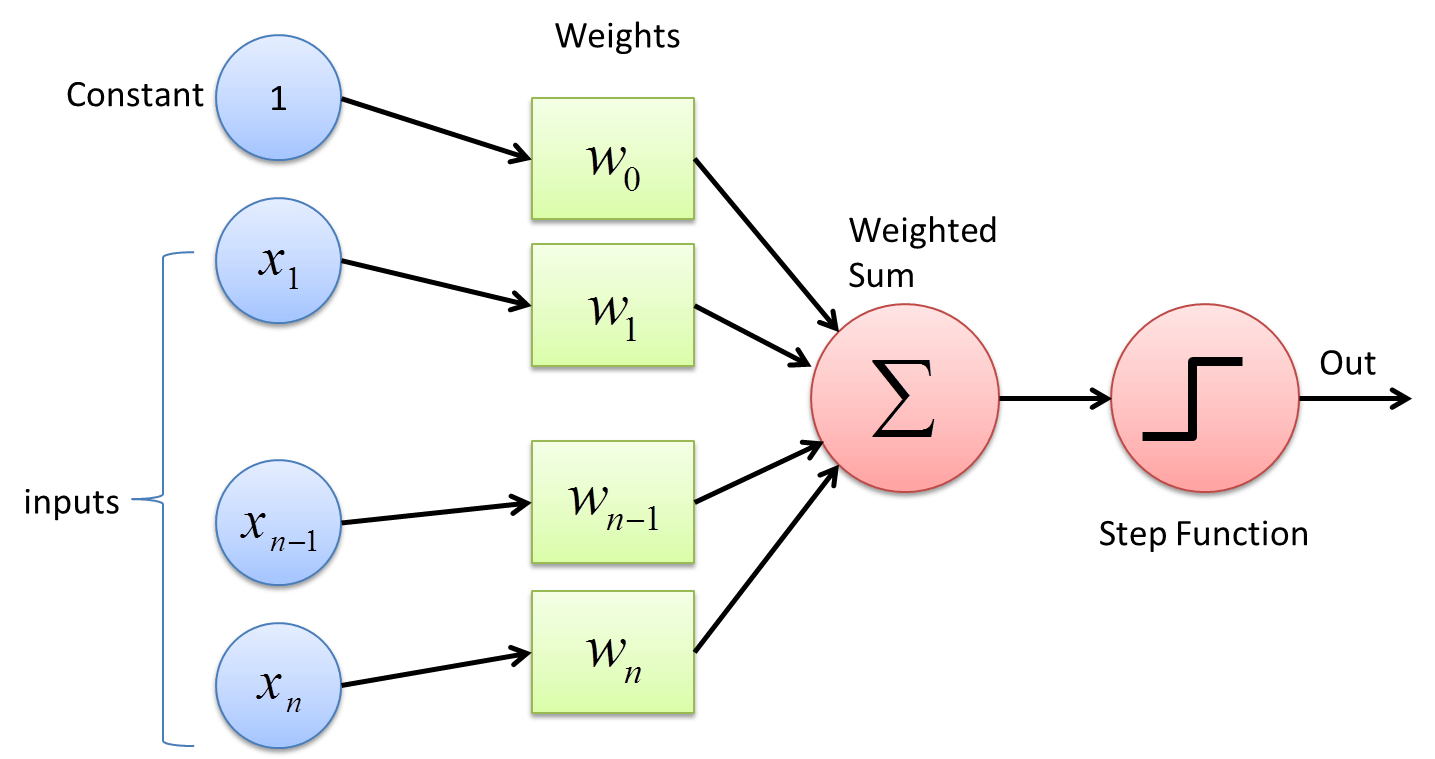 What the Hell is Perceptron?. The Fundamentals of Neural Networks | by  SAGAR SHARMA | Towards Data Science