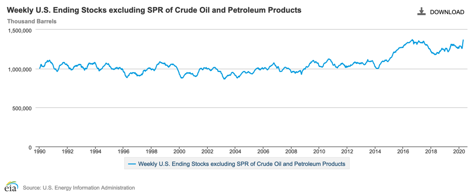 Petroleum Reserves 2020-04-17