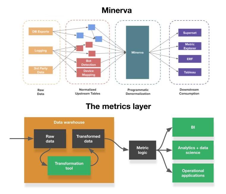 Minerva and the metrics layer