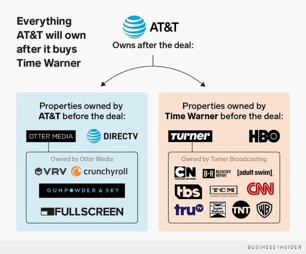 AT&T satın alma ile HBO, CNN, Warner Brothers Studio ve Rick&Morty'ye sahip oldu..