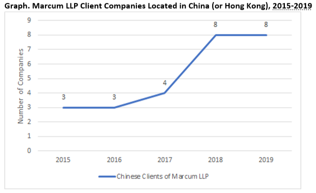 Marcum clients in China.png