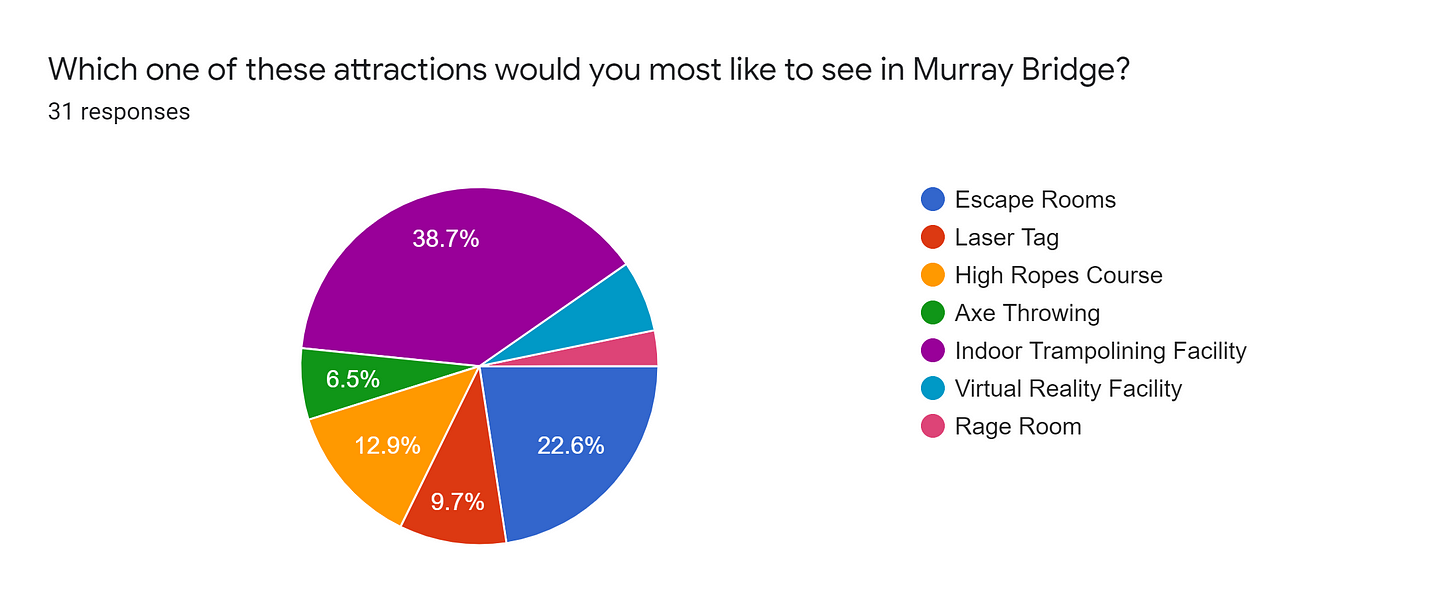 Forms response chart. Question title: Which one of these attractions would you most like to see in Murray Bridge?. Number of responses: 31 responses.