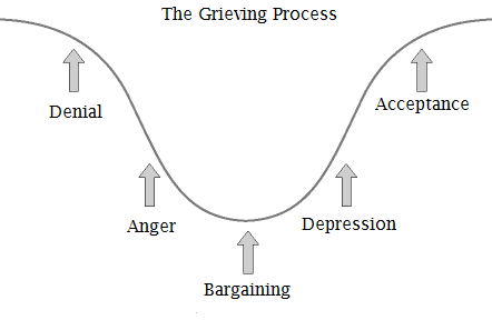 The Grieving Process- Examples: acceptance, anger, bargaining, denial,  depression, eng, grievingprocess, healthy | Glogster EDU - Interactive  multimedia posters