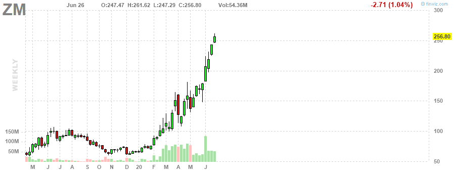ZM Zoom Video Communications, Inc. weekly Stock Chart