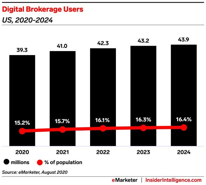 Chart showing number of digital brokerage users in the US