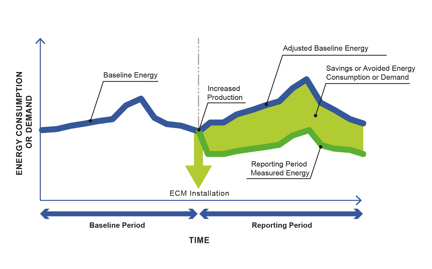 IPMVP - Efficiency Valuation Organization (EVO)