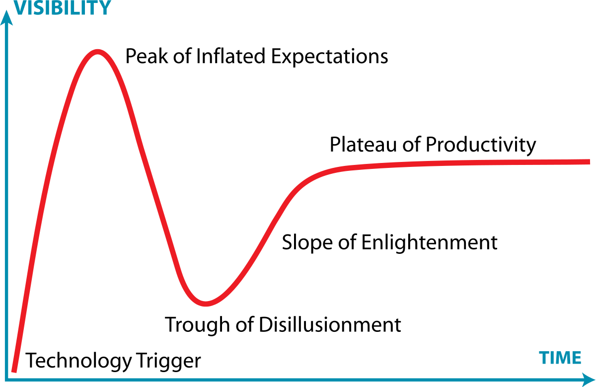 Image result for gartner hype cycle