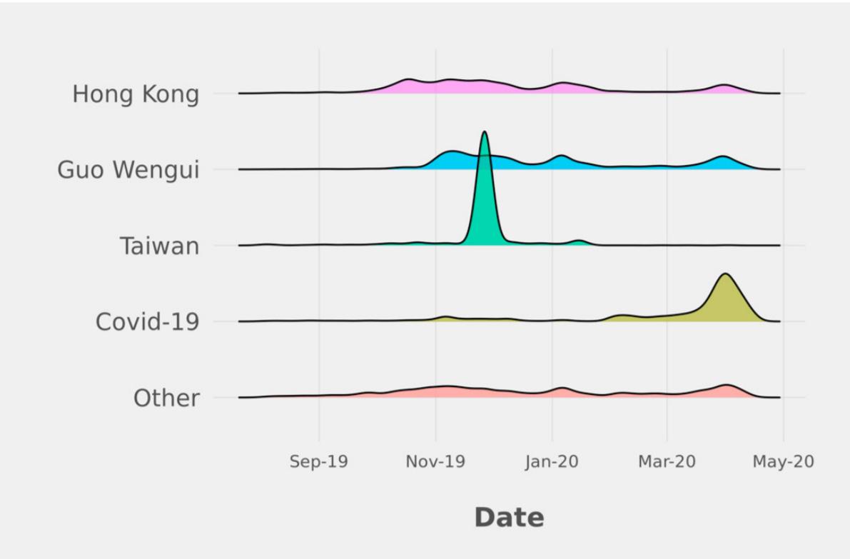 Hong Kong  Guo Wengui  Taiwan  covid-19  Other  sep-19  NcM19  Jan.20  Date  Mar.20  Mano
