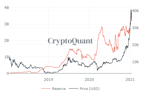 Stablecoin reserves on exchanges. Source: CryptoQuant