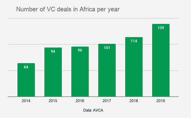 african vc deals