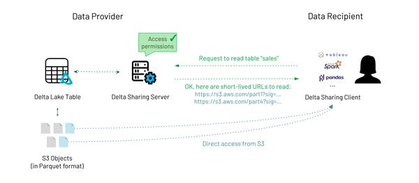 Databricks | Introducing Delta Sharing: an Open Protocol for Secure Data Sharing