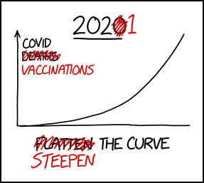 Steepen the Curve