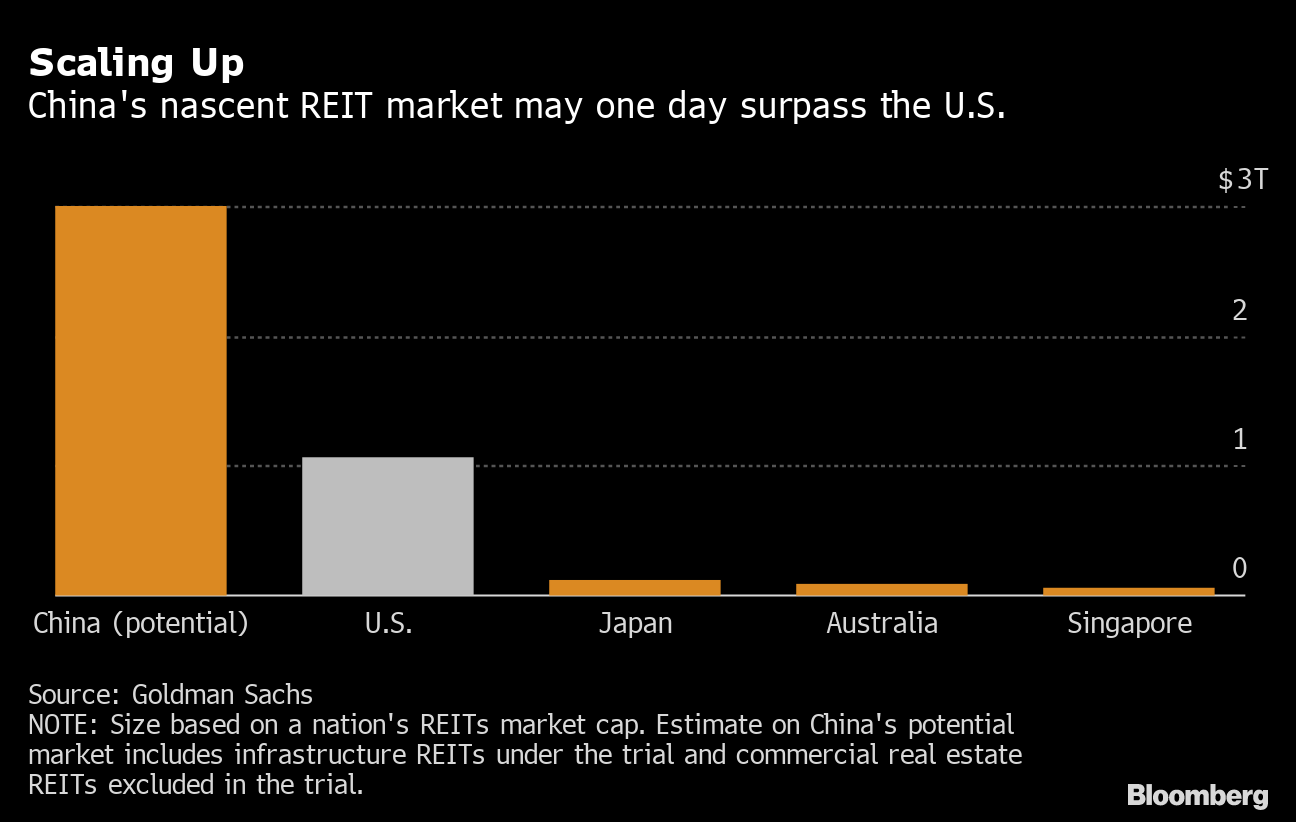 China Takes First Steps Toward $3 Trillion REIT Market - Bloomberg