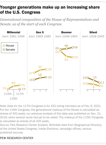 Younger generations make up an increasing share of the U.S. Congress