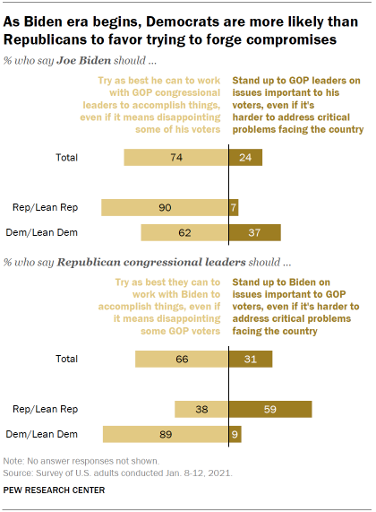 Chart shows as Biden era begins, Democrats are more likely than Republicans to favor trying to forge compromises