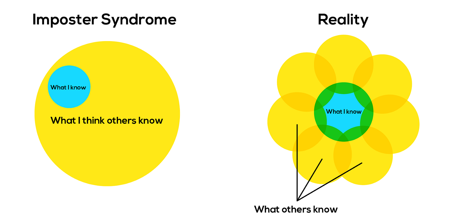 How I Defeated Imposter Syndrome at Bumble 🐝 - The Startup ...