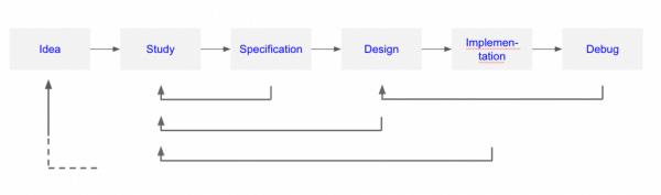 硬體設計開發流程。