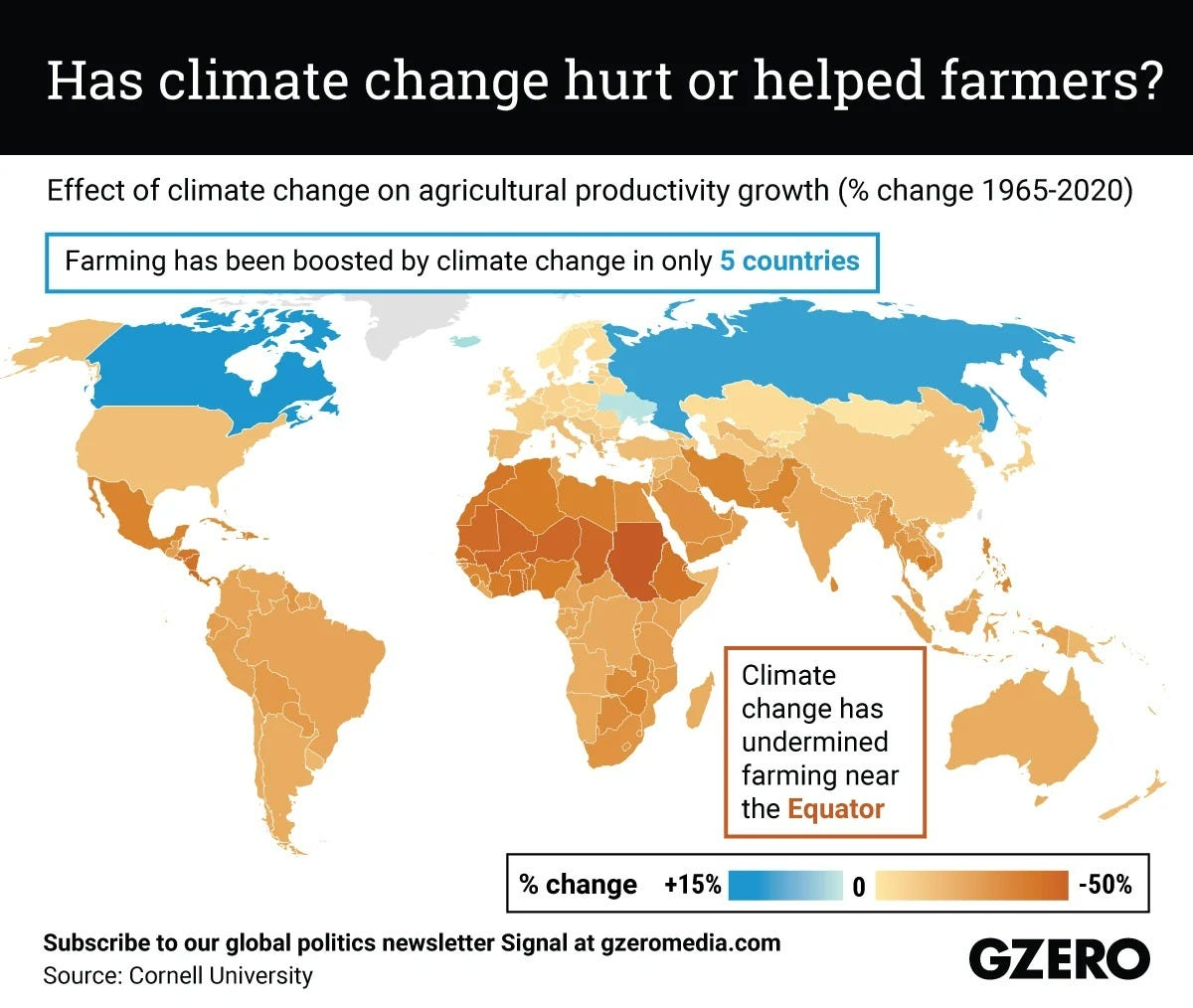 The Graphic Truth: Has climate change hurt or helped farmers?
